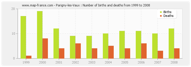 Parigny-les-Vaux : Number of births and deaths from 1999 to 2008