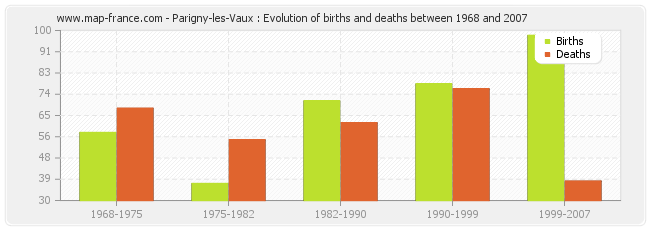 Parigny-les-Vaux : Evolution of births and deaths between 1968 and 2007