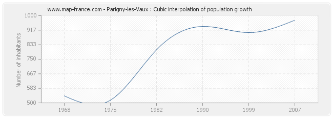 Parigny-les-Vaux : Cubic interpolation of population growth