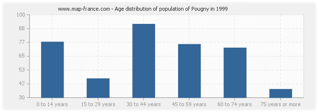 Age distribution of population of Pougny in 1999