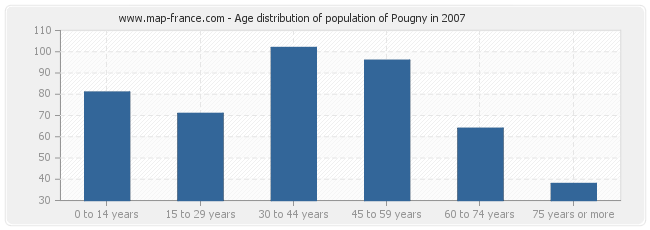 Age distribution of population of Pougny in 2007