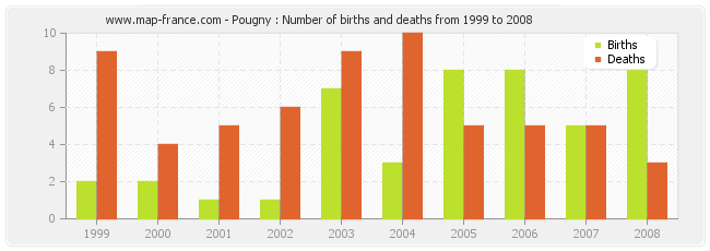 Pougny : Number of births and deaths from 1999 to 2008