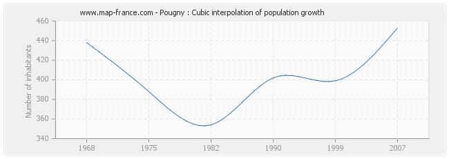 Pougny : Cubic interpolation of population growth