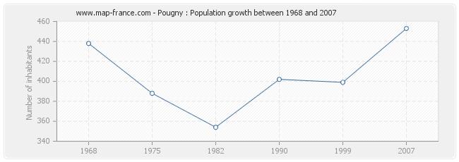 Population Pougny