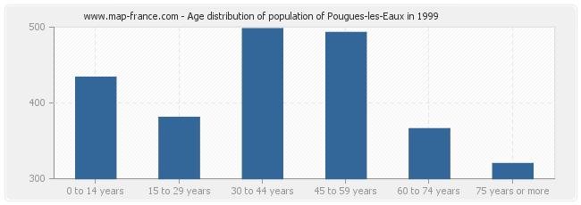 Age distribution of population of Pougues-les-Eaux in 1999