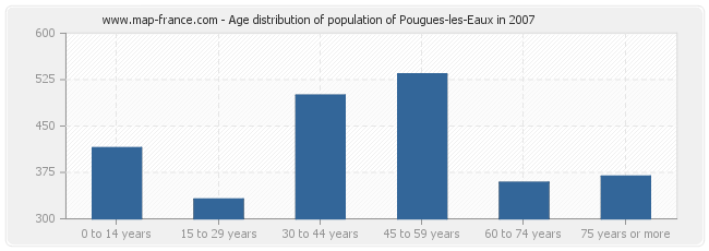 Age distribution of population of Pougues-les-Eaux in 2007