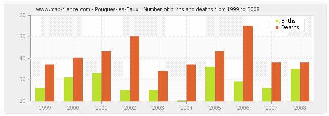 Pougues-les-Eaux : Number of births and deaths from 1999 to 2008