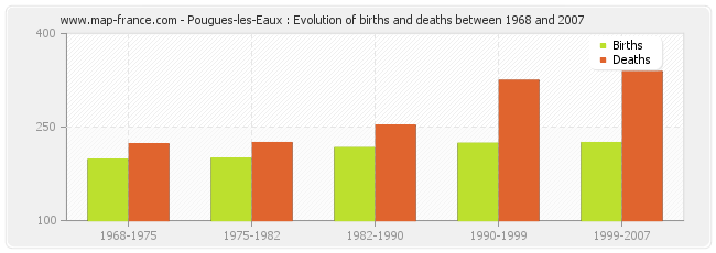 Pougues-les-Eaux : Evolution of births and deaths between 1968 and 2007