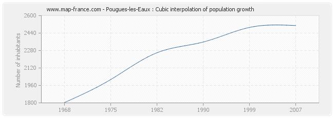 Pougues-les-Eaux : Cubic interpolation of population growth