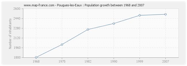 Population Pougues-les-Eaux