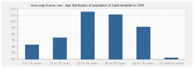 Age distribution of population of Saint-Andelain in 1999