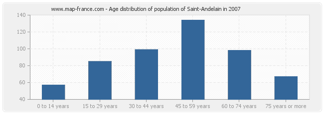 Age distribution of population of Saint-Andelain in 2007