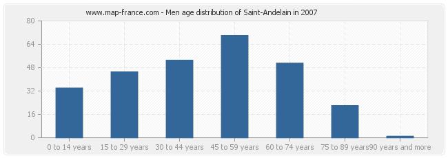 Men age distribution of Saint-Andelain in 2007