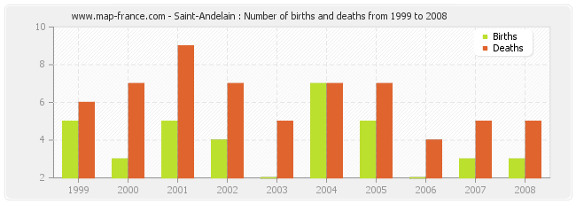 Saint-Andelain : Number of births and deaths from 1999 to 2008