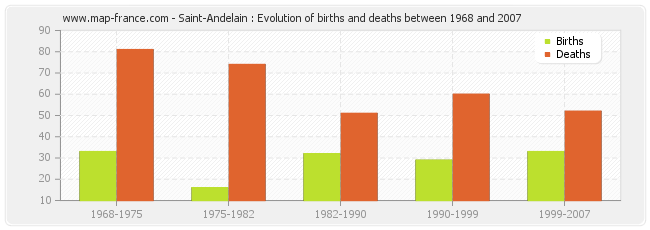Saint-Andelain : Evolution of births and deaths between 1968 and 2007