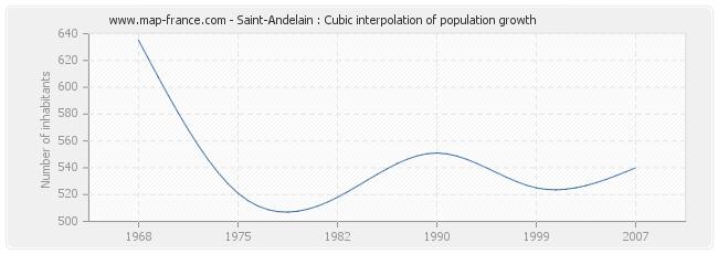 Saint-Andelain : Cubic interpolation of population growth