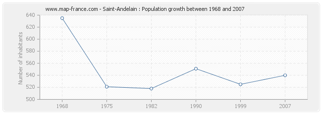 Population Saint-Andelain
