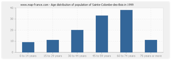 Age distribution of population of Sainte-Colombe-des-Bois in 1999