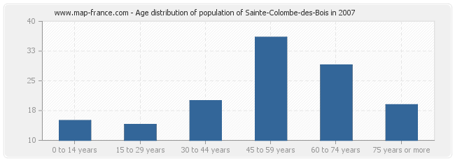 Age distribution of population of Sainte-Colombe-des-Bois in 2007