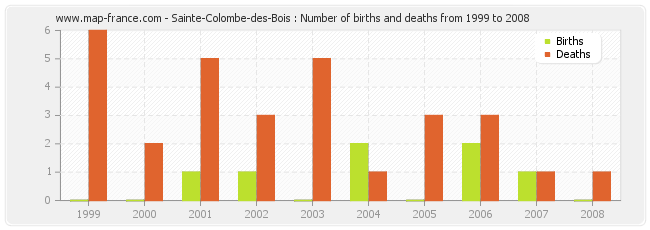 Sainte-Colombe-des-Bois : Number of births and deaths from 1999 to 2008
