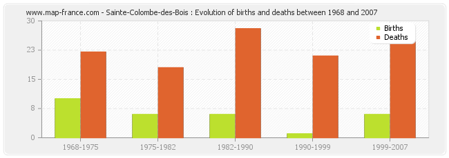 Sainte-Colombe-des-Bois : Evolution of births and deaths between 1968 and 2007