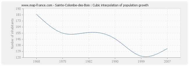 Sainte-Colombe-des-Bois : Cubic interpolation of population growth