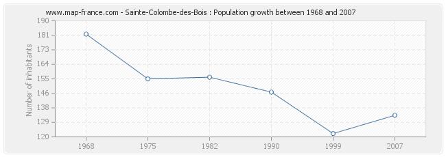 Population Sainte-Colombe-des-Bois