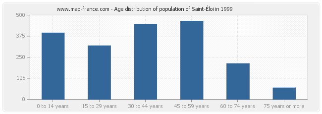 Age distribution of population of Saint-Éloi in 1999