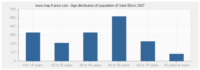 Age distribution of population of Saint-Éloi in 2007