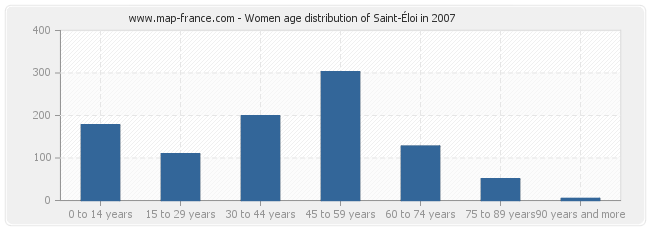 Women age distribution of Saint-Éloi in 2007