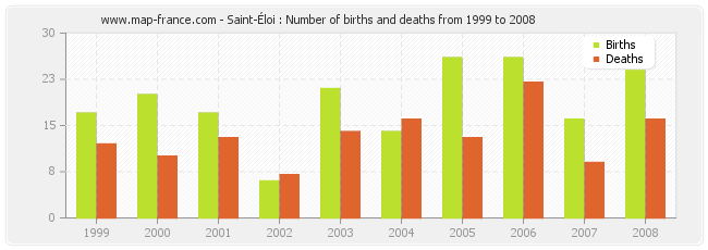 Saint-Éloi : Number of births and deaths from 1999 to 2008