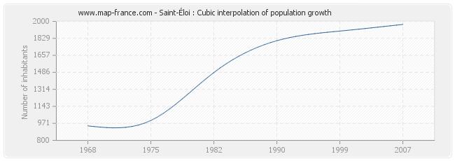 Saint-Éloi : Cubic interpolation of population growth