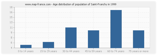 Age distribution of population of Saint-Franchy in 1999