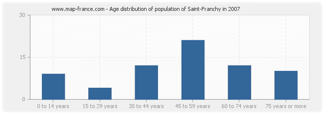 Age distribution of population of Saint-Franchy in 2007