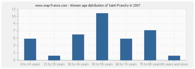 Women age distribution of Saint-Franchy in 2007