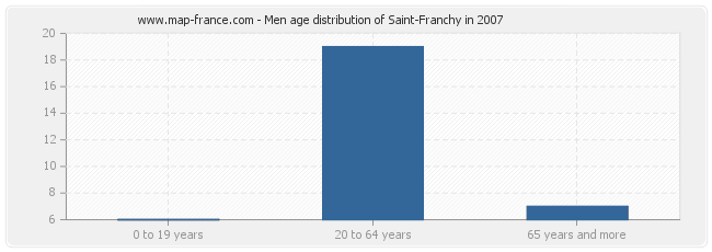 Men age distribution of Saint-Franchy in 2007