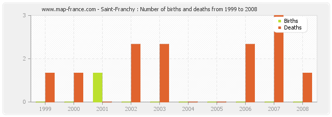 Saint-Franchy : Number of births and deaths from 1999 to 2008