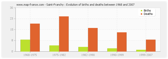 Saint-Franchy : Evolution of births and deaths between 1968 and 2007