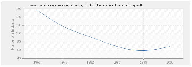 Saint-Franchy : Cubic interpolation of population growth