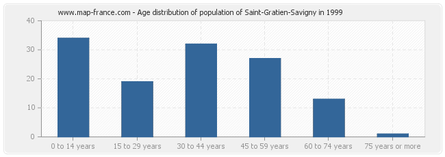 Age distribution of population of Saint-Gratien-Savigny in 1999