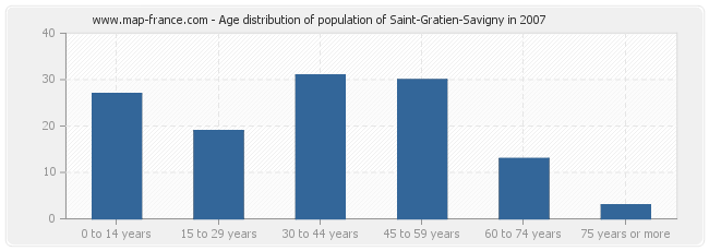 Age distribution of population of Saint-Gratien-Savigny in 2007