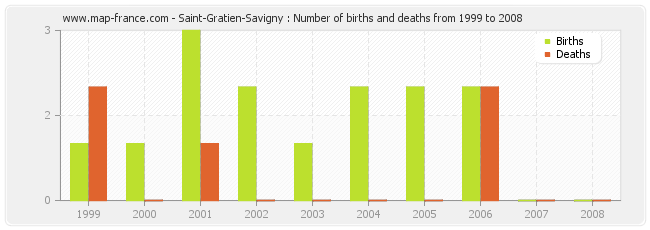 Saint-Gratien-Savigny : Number of births and deaths from 1999 to 2008