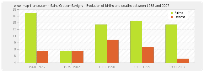 Saint-Gratien-Savigny : Evolution of births and deaths between 1968 and 2007