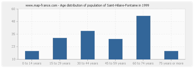 Age distribution of population of Saint-Hilaire-Fontaine in 1999