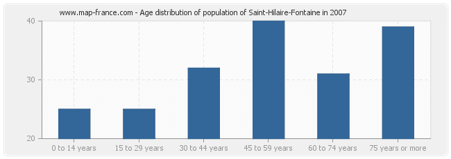 Age distribution of population of Saint-Hilaire-Fontaine in 2007