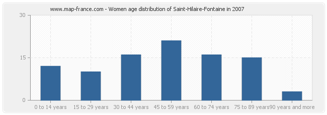 Women age distribution of Saint-Hilaire-Fontaine in 2007