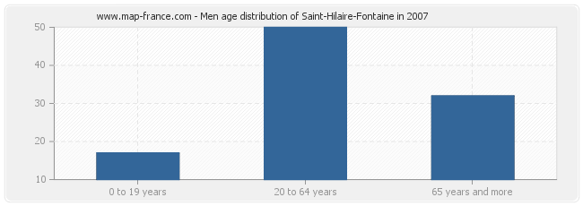 Men age distribution of Saint-Hilaire-Fontaine in 2007