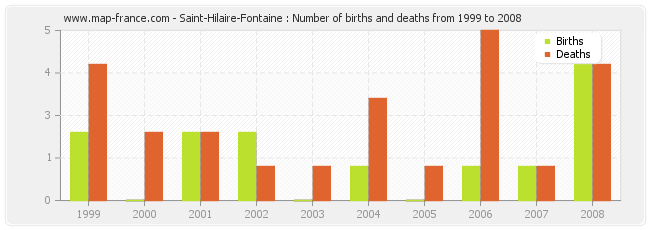 Saint-Hilaire-Fontaine : Number of births and deaths from 1999 to 2008