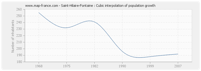 Saint-Hilaire-Fontaine : Cubic interpolation of population growth