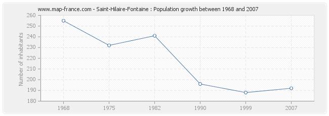 Population Saint-Hilaire-Fontaine
